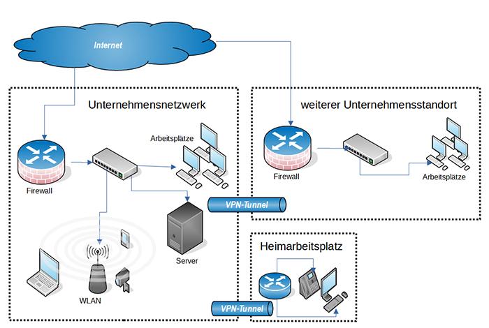 Netzwerk/WLAN
